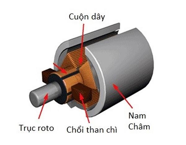 Motor sử dụng chổi than