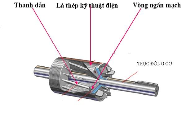 Cấu tạo của động cơ Roto